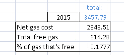 2015-gas-total